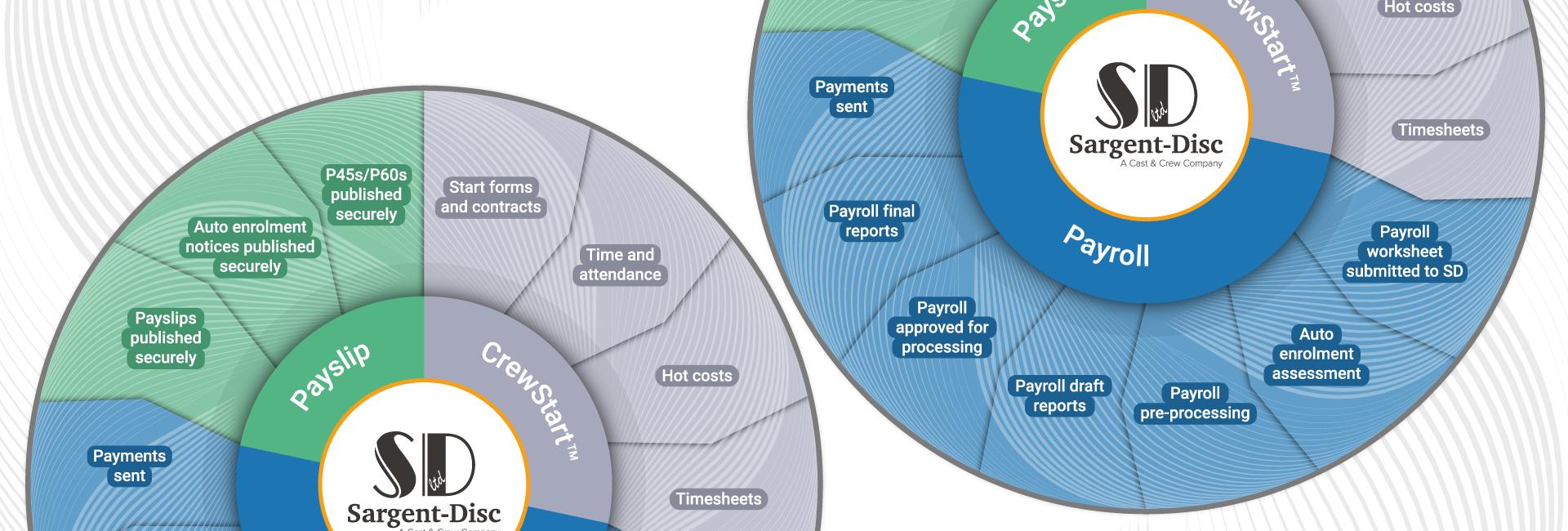 Digital Payroll Workflow
